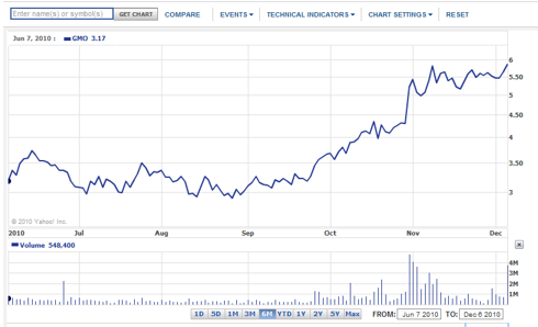 Sgmo stock options