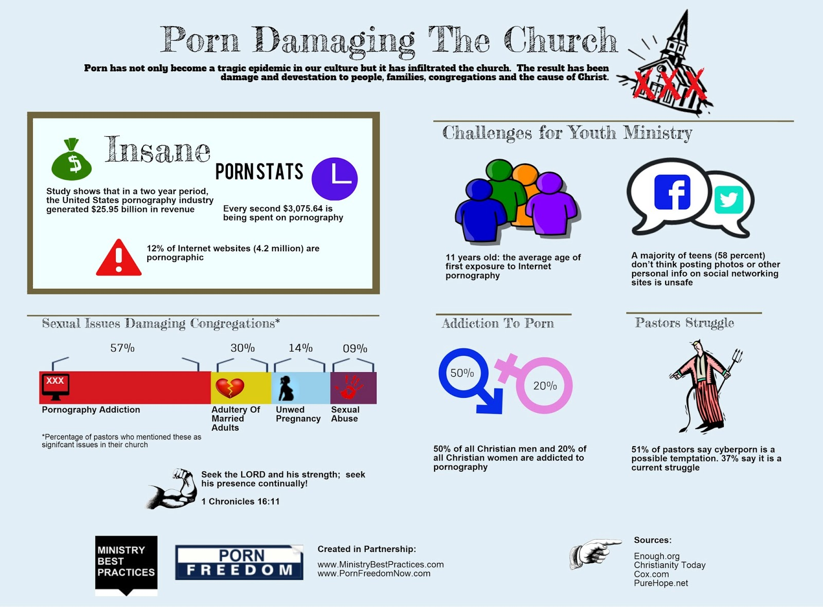 pornography and the church