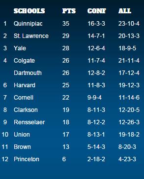 ECAC Men's Hockey Standings