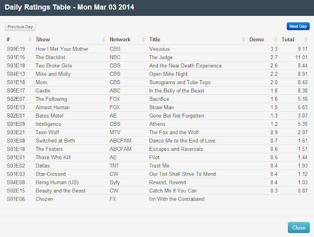 Final Adjusted TV Ratings for Monday 3rd March 2014