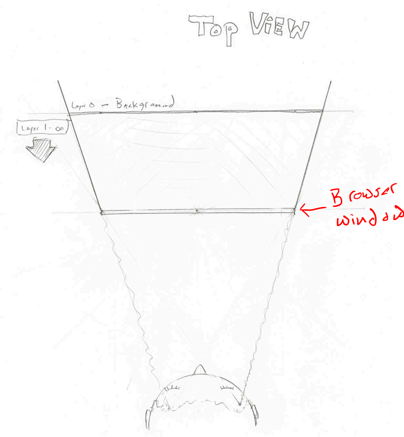 sketch of the top view of a person sized theater stage with a person's head looking into it.