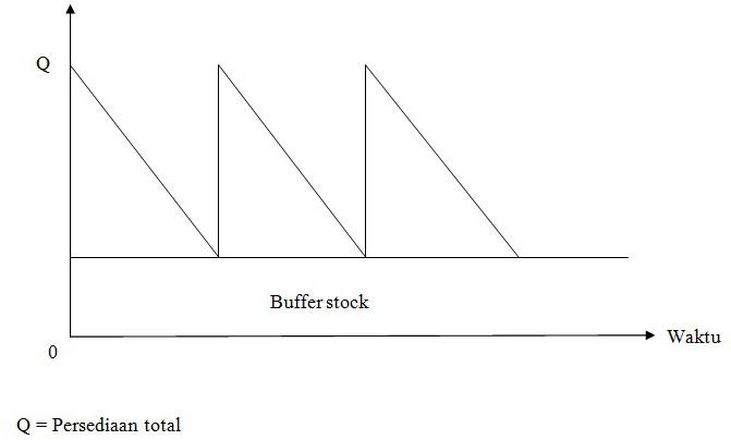 Sejenak farmasi analisis abc atau biasa disebut analisis pareto buffer stock merupakan persediaan tambahan yang diadakan untuk melindungi atau menjaga kemungkinan terjadinya kekurangan persediaan ccuart Choice Image