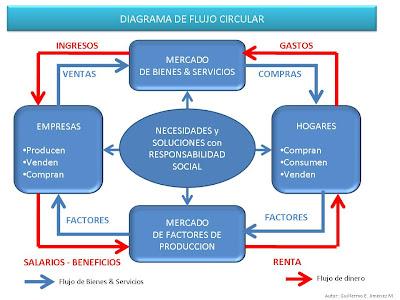 13 diagrama de flujo circular 2018107montoyabryan 13 diagrama de flujo circular ccuart Choice Image