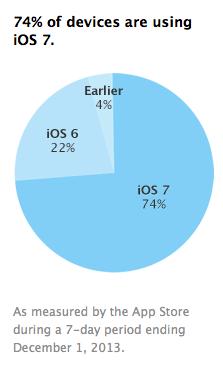 Adopcion de iOS 7 aumenta a un 74%