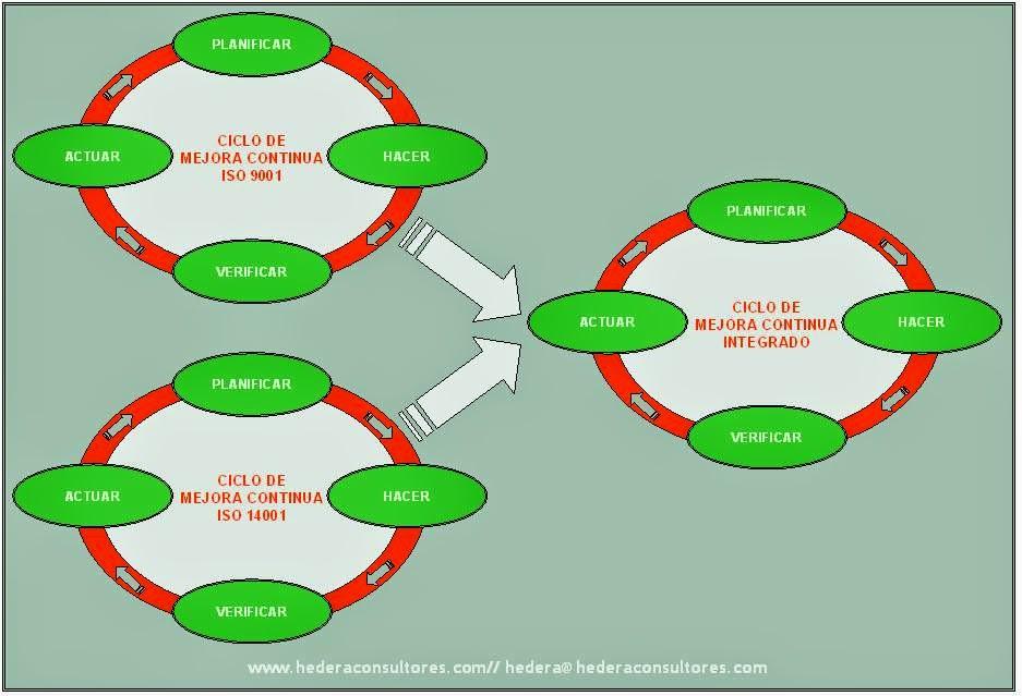 Sistemas Integrados ISO 9001 - ISO 14001