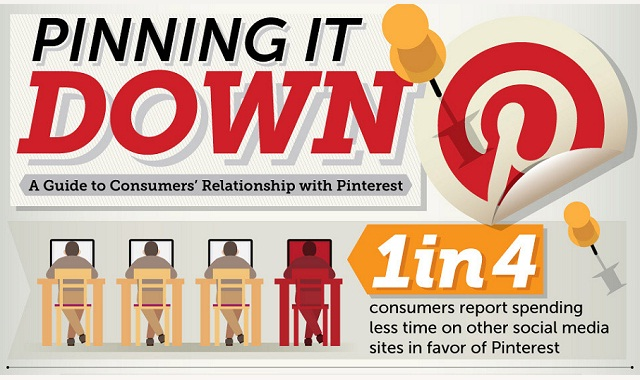 Image: Pinning it Down: A Guide to Consumers' Relationship with Pinterest #infographic