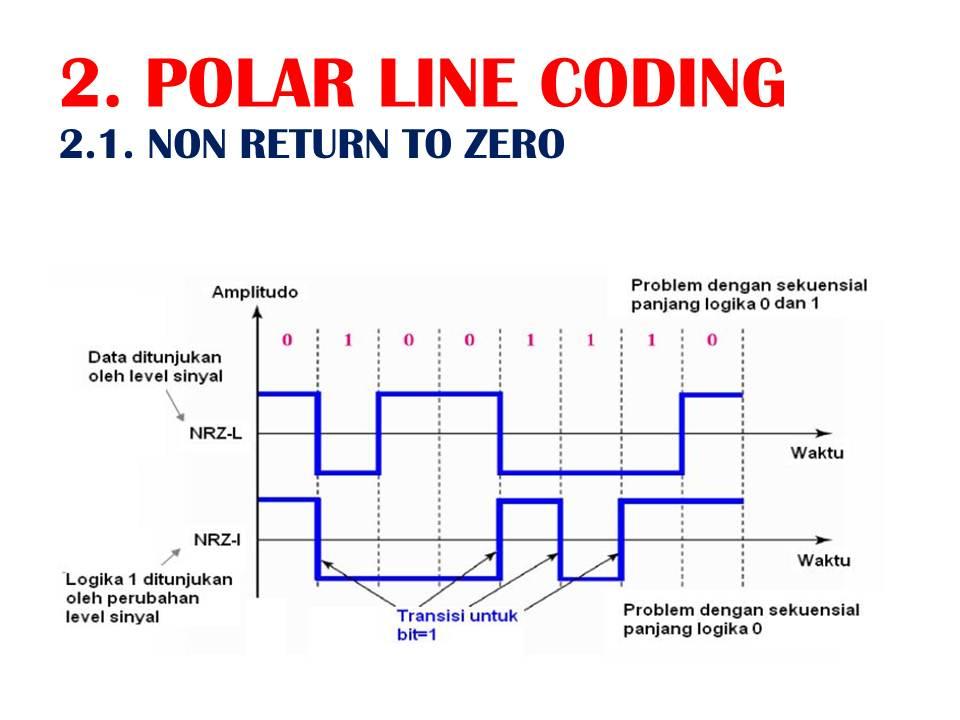 Komunitas software unipolar polar dan bipolar line coding dalam slide logika 1 apabila ada perubahan level tegangan positif ke negatif atau negatif ke positif ccuart Choice Image