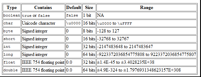 Java Primitive And Non Primitive Data Types