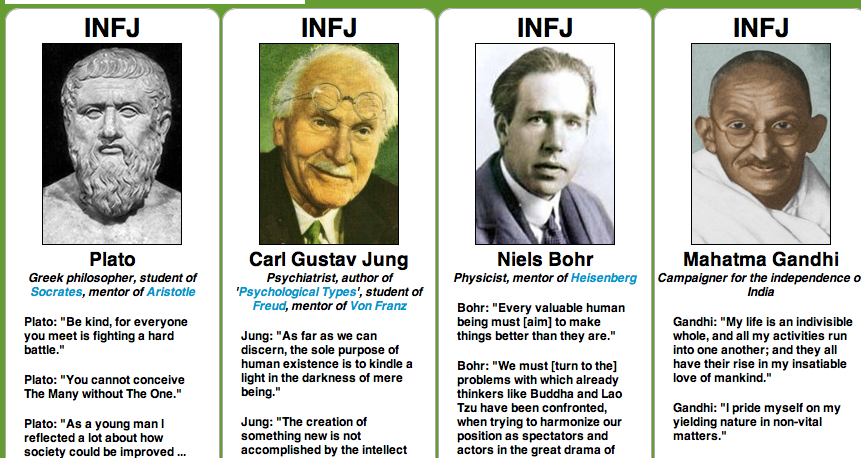 INFJ Description - Individual Differences Research Labs