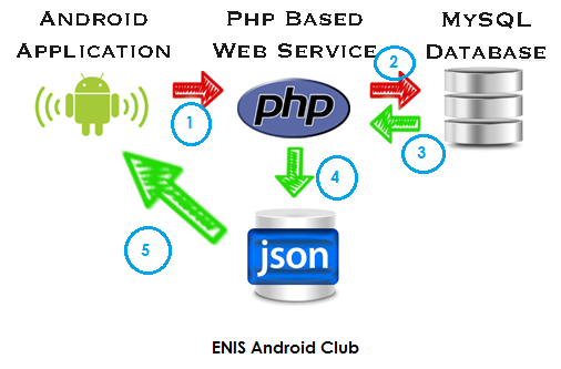 ENIS Android Club
