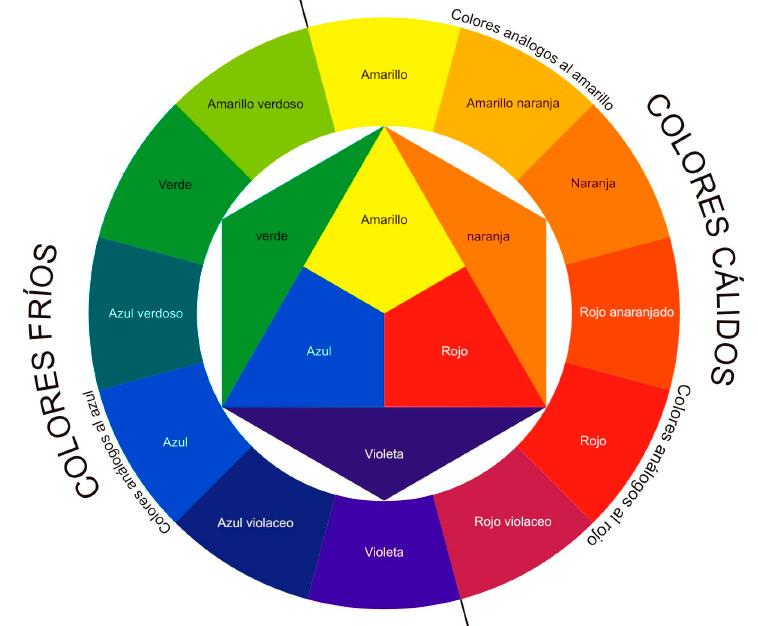 Los espectros del color el c rculo crom tico - Circulo cromatico 12 colores ...