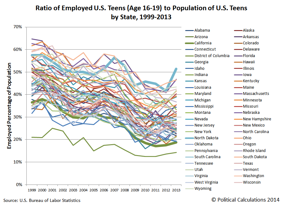 Ratio of Employed U.S. Teens (Age 16-19) to Population of U.S. Teens by State, 1999-2013