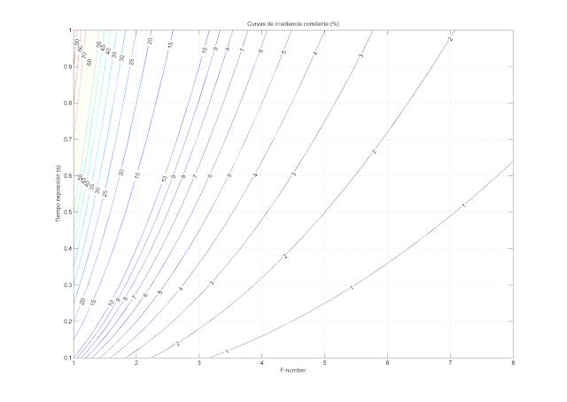 Curvas-irradiancia-constante-en-función-del-número-F-tiempo-exposición