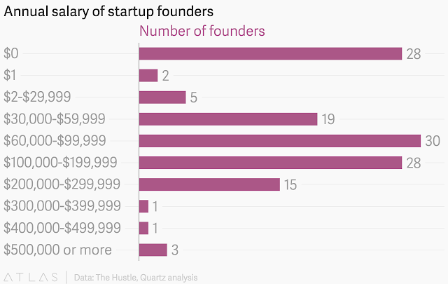 """ start up founders and their salary levels"""