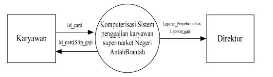 Dfd penggajian belajar dan berbagi diagram konteks ccuart Gallery