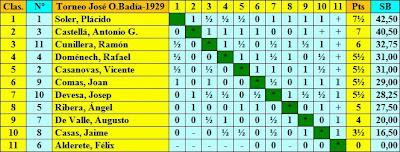 Clasificación por orden de puntuación del Torneo de Ajedrez de Altura José O. Badía 1929