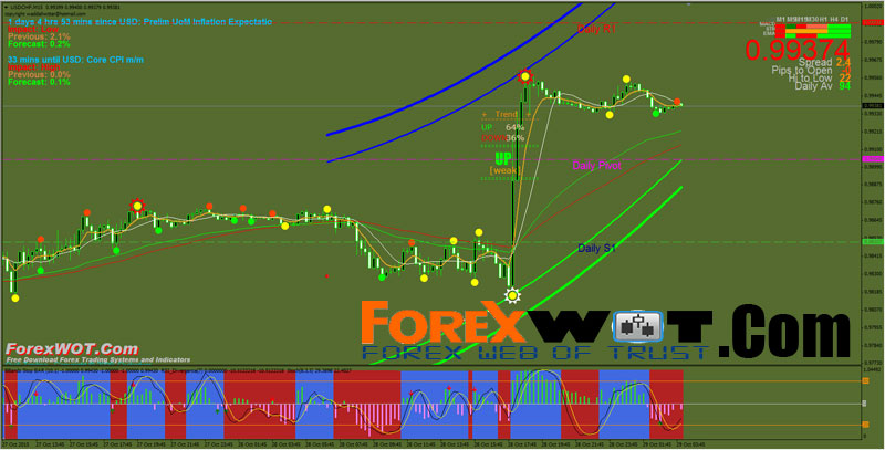 Most accurate forex indicator