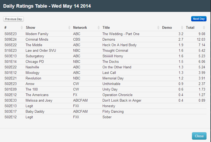 Final Adjusted TV Ratings for Wednesday 14th May 2014