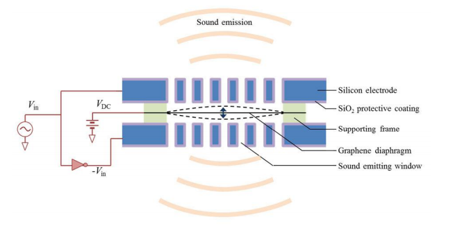 Graphene speaker diagram image