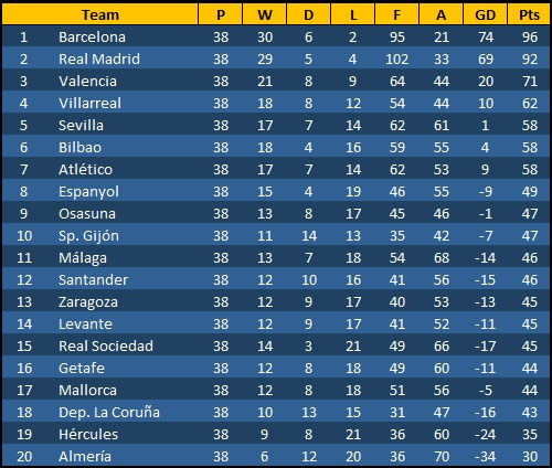 Spanish League Table Season 2010-2011
