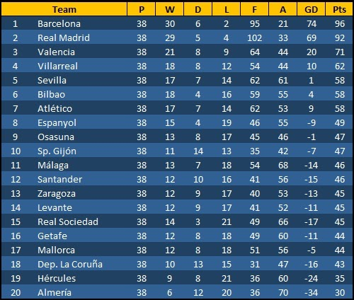 Real Madrid Fc League Table