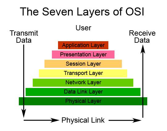 OSI Model And 7 Layers Of OSI Model Explained