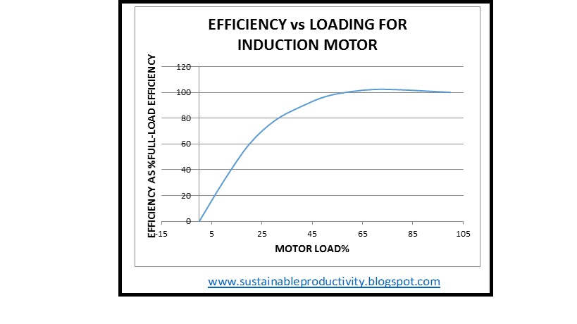 Induction Motor Load Curve 28 Images Sustainable