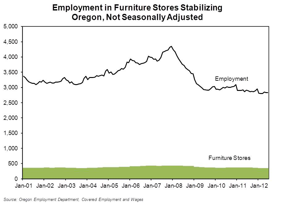 Oregon Workforce And Economic Information Furniture Stores Are They Always Going Out Of Business