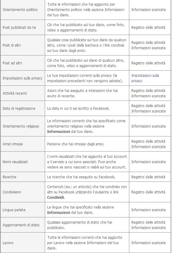 Archivio Dati Facebook