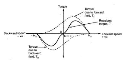 Double Revolving Field Theory