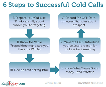 Holdem cold call