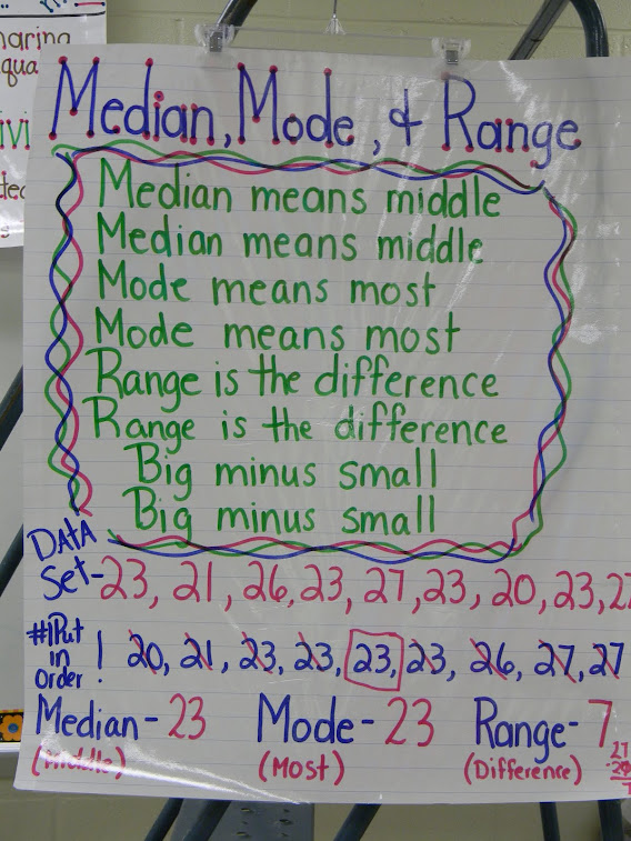 Median, Mode, and Range Anchor Chart