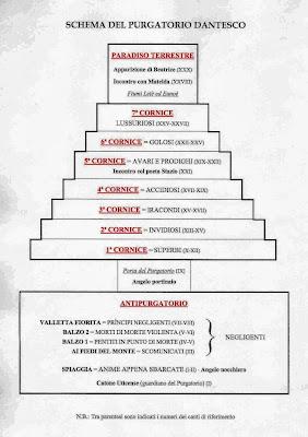 purgatorio struttura