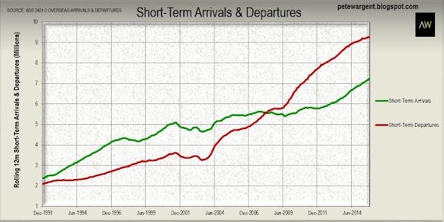 Short-term arrivals