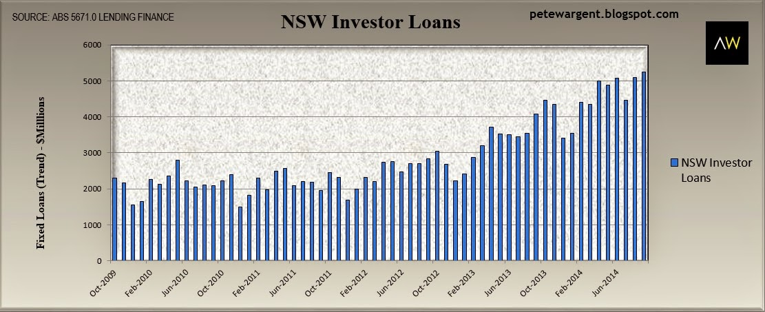 NSW investor loans