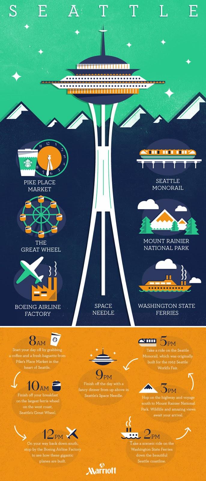 http://3.bp.blogspot.com/-ftgkcxeXI2w/UwN-7sOOAyI/AAAAAAAAco4/9f2-9JVhB38/s1600/Seattle_Infographic.jpg
