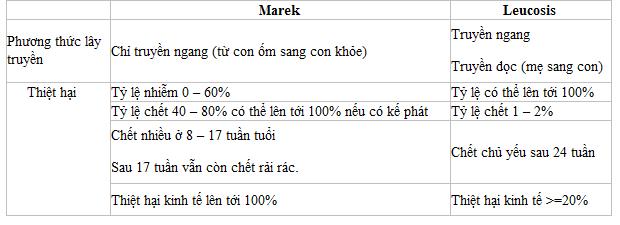 Bảng 2: Những thiệt hại do marek và leucosis gây ra
