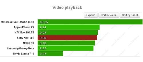 Ottima autonomia per quanto riguarda il Sony Xperia E durante la riproduzione di video; ben 9 ore di autonomia un quasi record per una batteria da soli 1530 mah