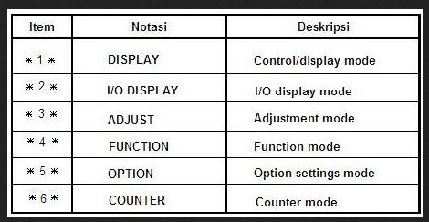 Service Mode Canon Analog Canon NP