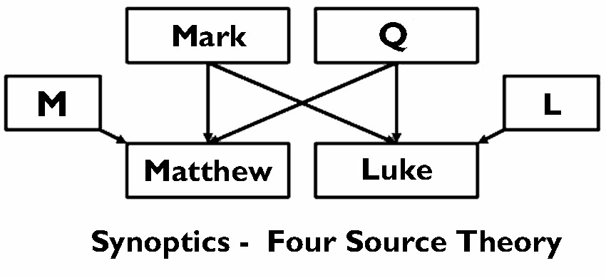 discuss proto luke theory Three of the gospels—matthew, mark, and luke—are quite similar to each other when compared to the fourth gospel, john they tell the story of jesus in similar ways, frequently including the same stories and sayings and often using the same wordsthat's why these three are known as the synoptic gospels—because they offer.
