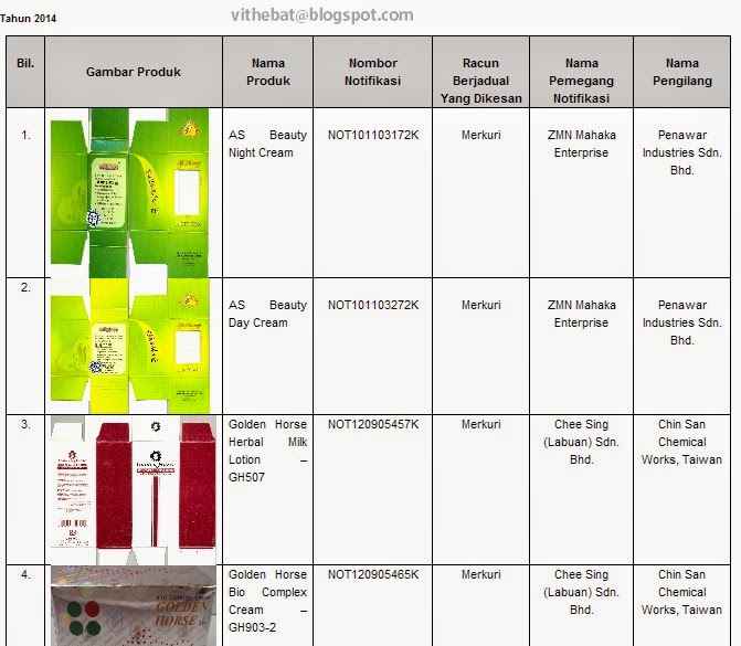 Produk kosmetik di haramkan di Malaysia