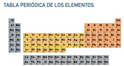 haz clic en la tabla para averiguarlo - Tabla Periodica De Los Elementos Para Que Sirve