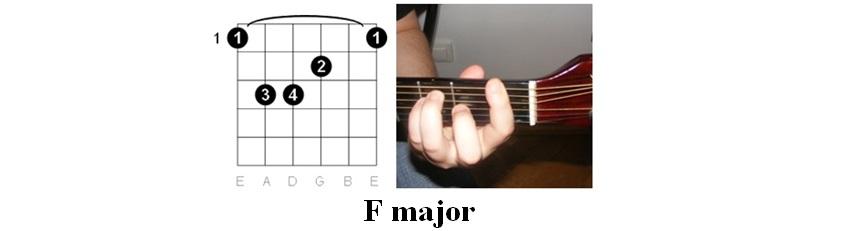 Foxtrot uniform charlie kilo guitar
