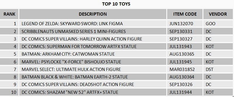 Diamond Comic Distributors Action Figures