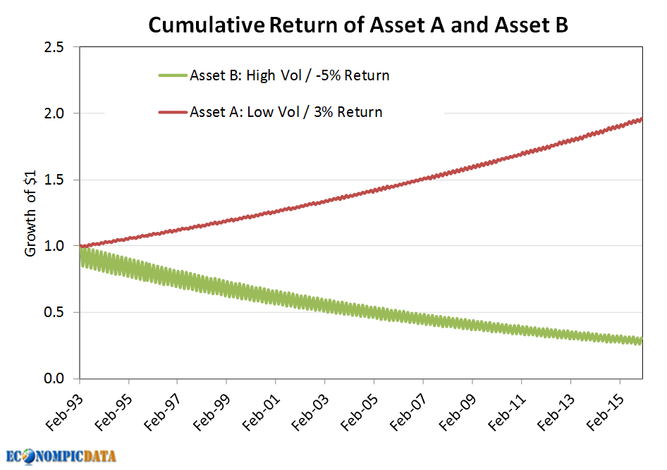 Despite the 8% annualized outperformance of asset class A vs B that compounded to a 100% gain in asset A and a 70% decline in asset B, the 90% stock / 10% ...
