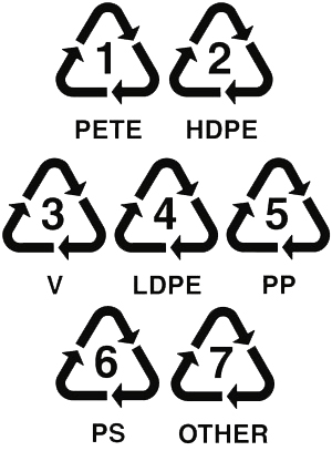 How To Recycle Recycling Symbols Explained