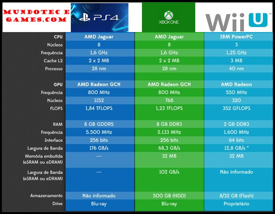 Xbox 1 Vs Ps4 Vs Wii U Playstation 4 Vs Xbox ...