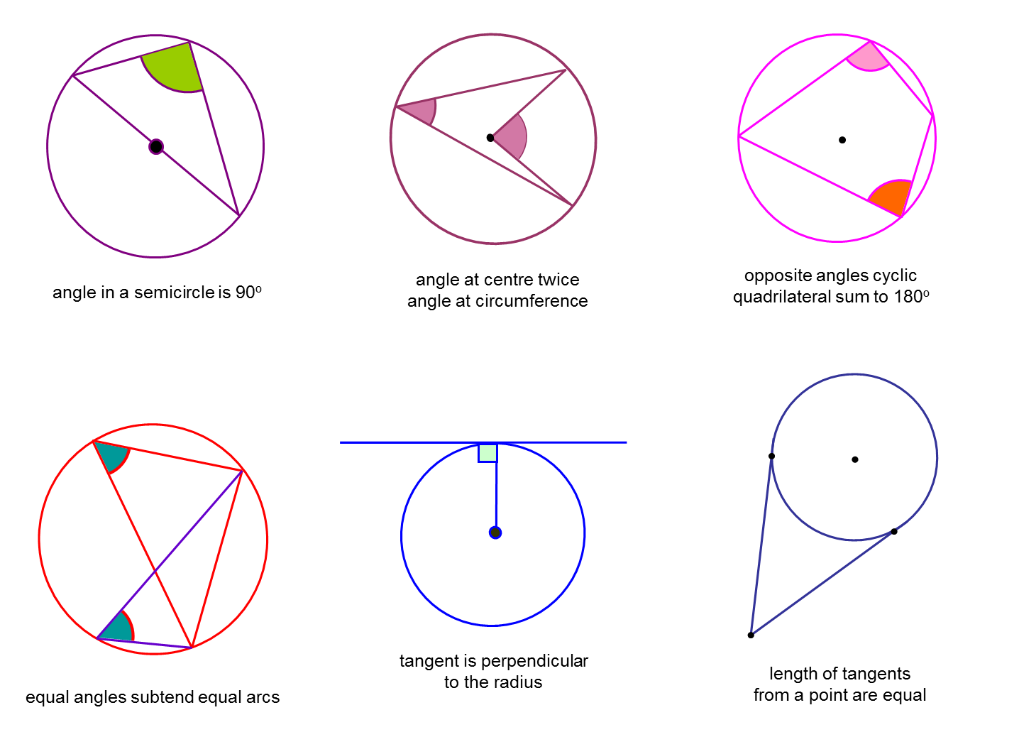 the form of words for the circle theorems need to be learned