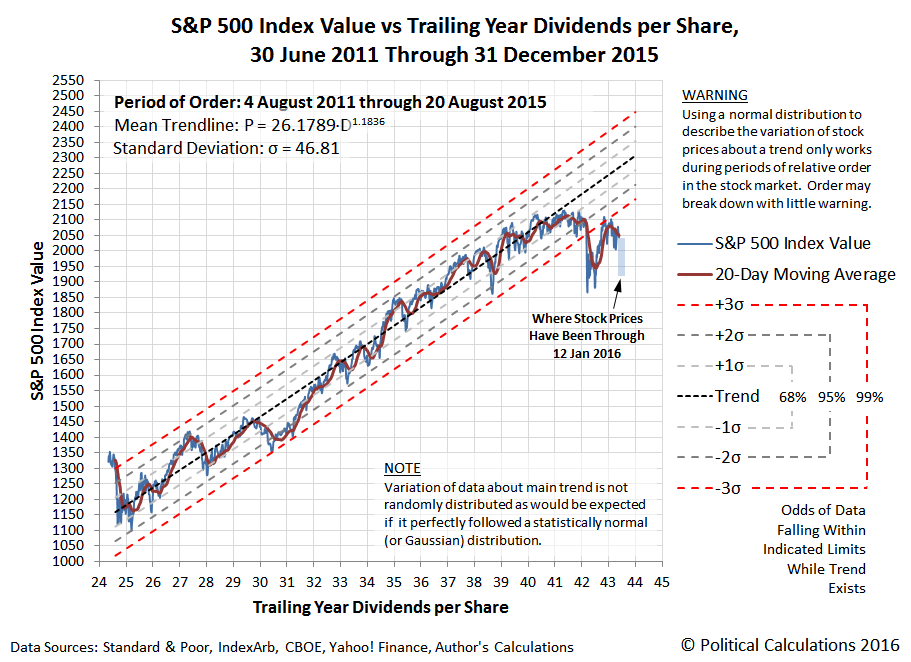 S&P 500 Index Value vs Trailing Year Dividends per Share, 30 June 2011 through 31 December 2015