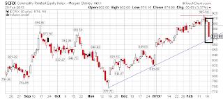Gráfico do preço das commodities